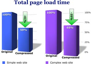 File_compression_plot_load_time