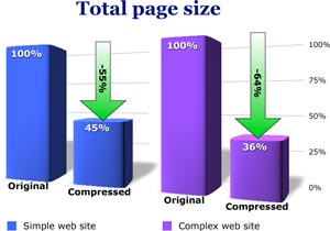File_compression_plot_page_size
